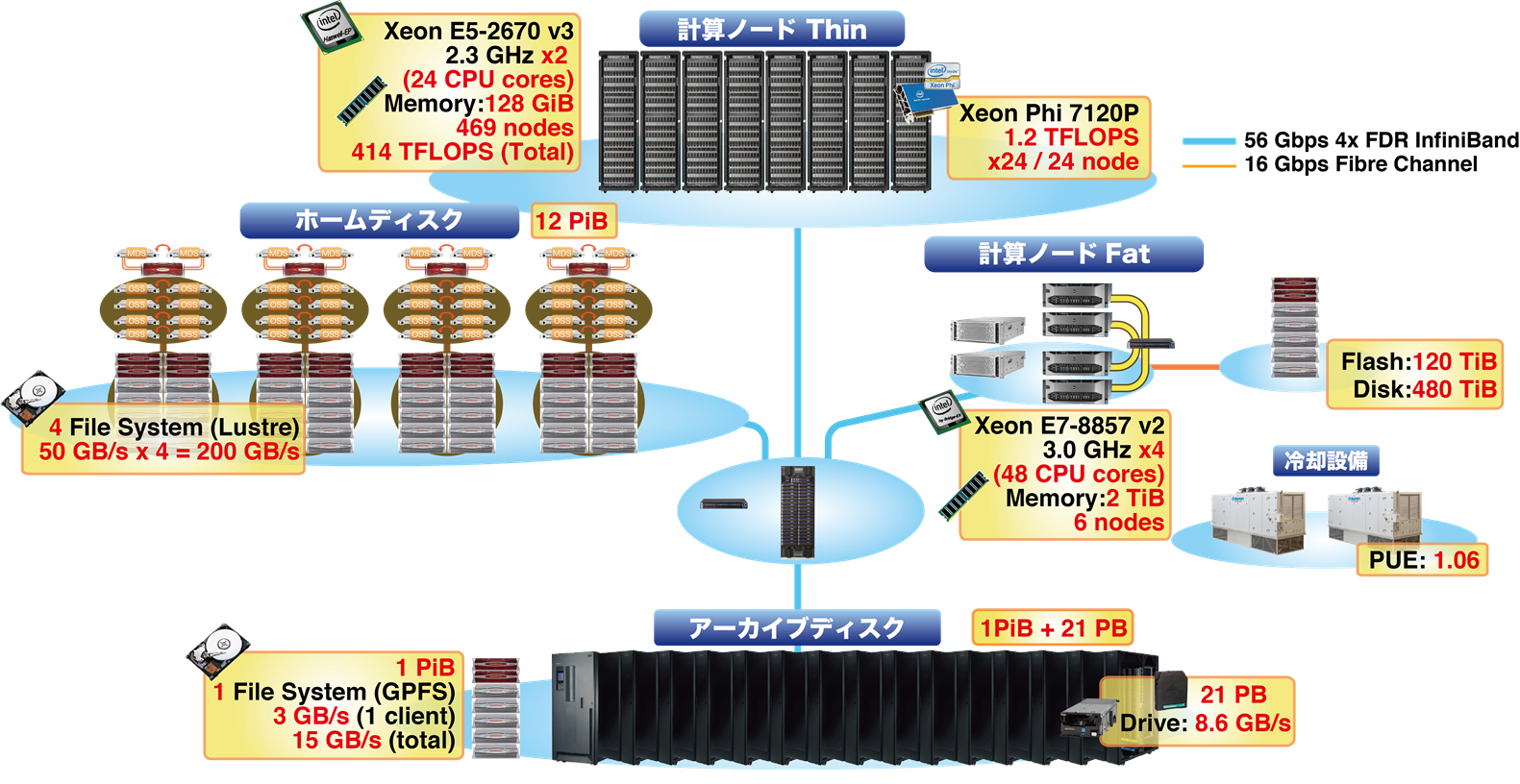 Shirokane3 General Structure Supercomputer Human